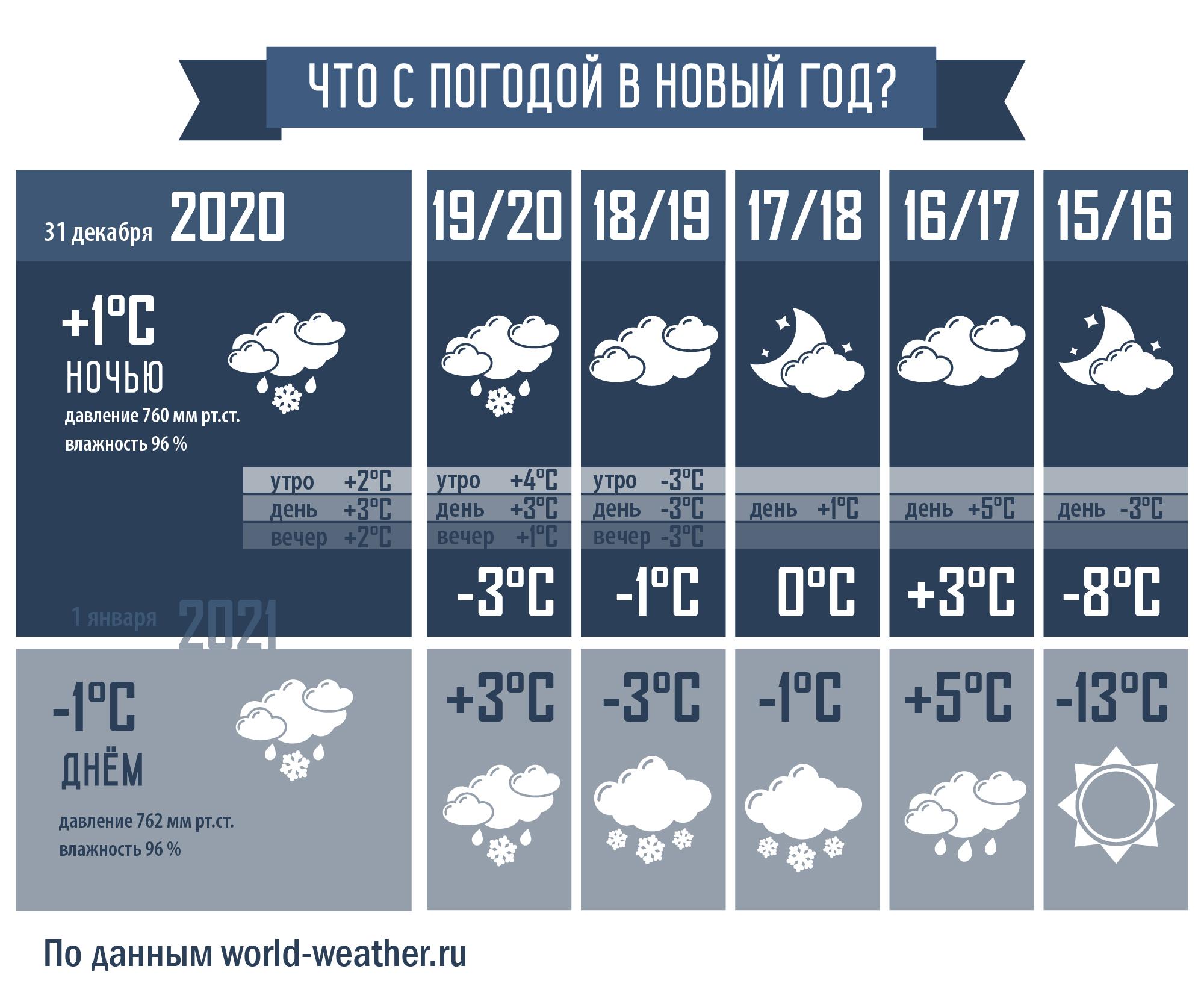 Что с погодой в ночь с 31 декабря на 1 января 2020/2021
