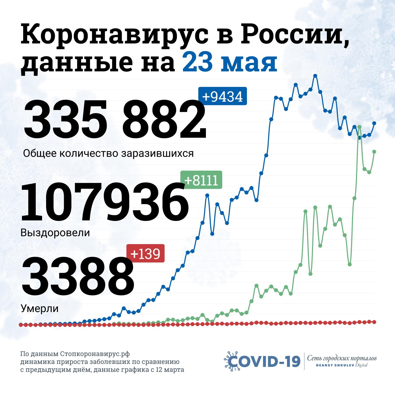 Так выглядит статистика пандемии в России
