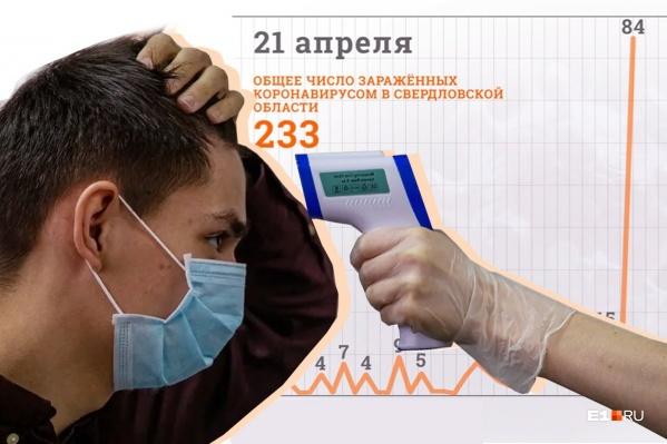 В Свердловской области официально зарегистрировано 233 случая коронавируса