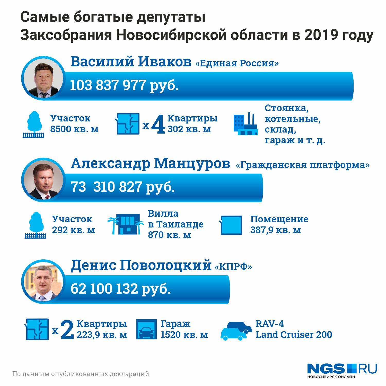 По итогам прошлого года лидером рейтинга стал Василий Иваков