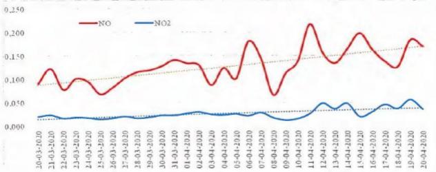 Динамика изменений концентраций оксидов азота (мг/м³) в Омске