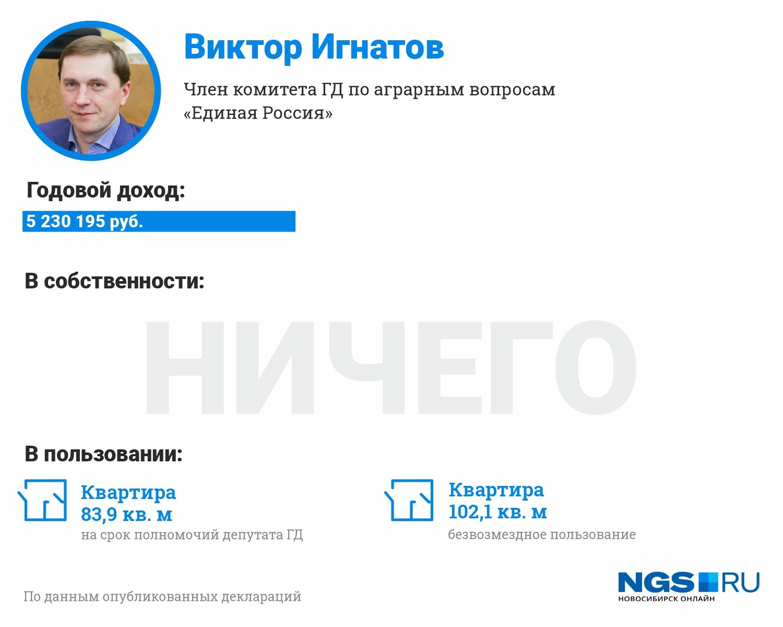 Виктор Игнатов и вовсе отчитался лишь о доходе, никаких сведений об имуществе в декларации нет