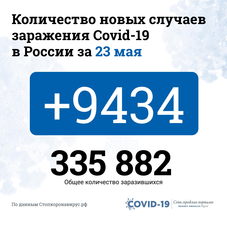 По числу заболевших Россия находится на втором месте в мире