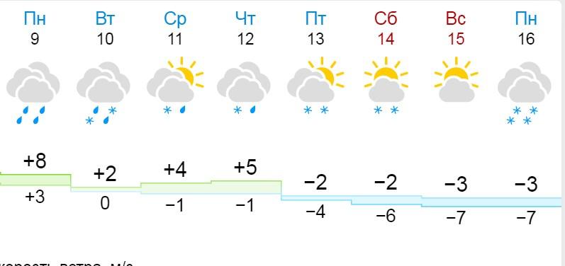 """После пятницы, <nobr class=""""_"""">13 ноября</nobr>, термометры будут показывать отрицательные температуры и днем, и ночью"""