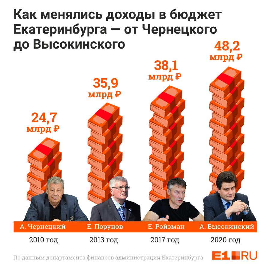 Бюджет Екатеринбурга на 2020 год вырос, в основном, за счет поступлений из федерального центра