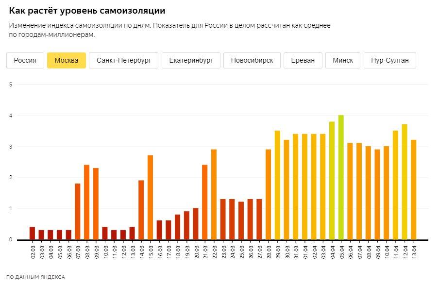 "Скриншот из&nbsp;<a href=""https://yandex.ru/company/researches/2020/podomam"" class=""_"">yandex.ru/company/researches/2020/podomam</a>. Динамика по Москве"