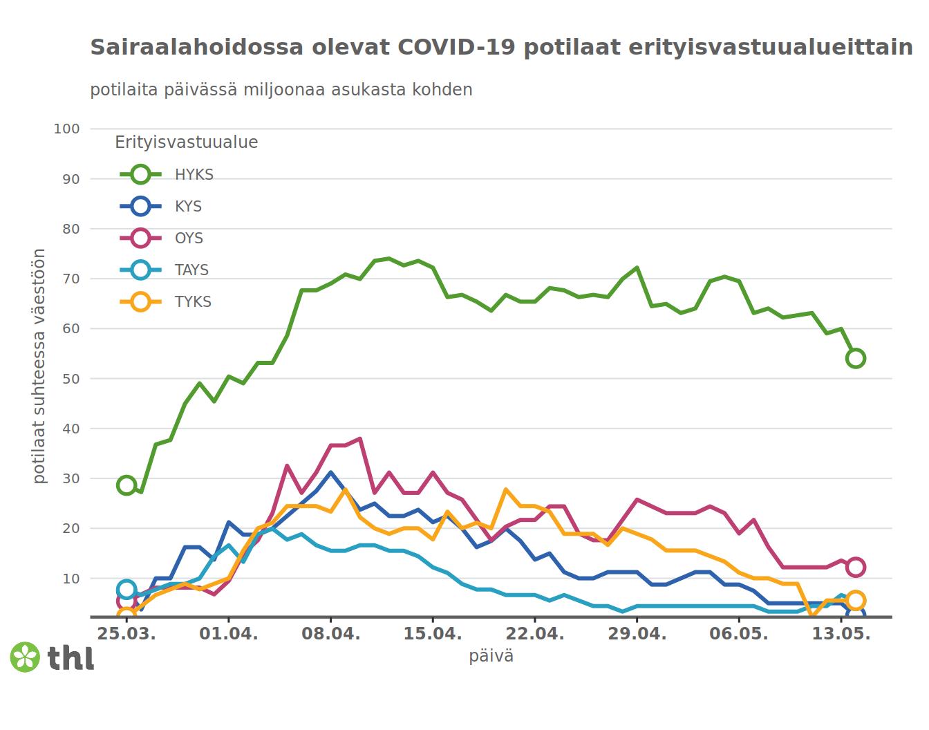 Количество пациентов в разных больницах Финляндии