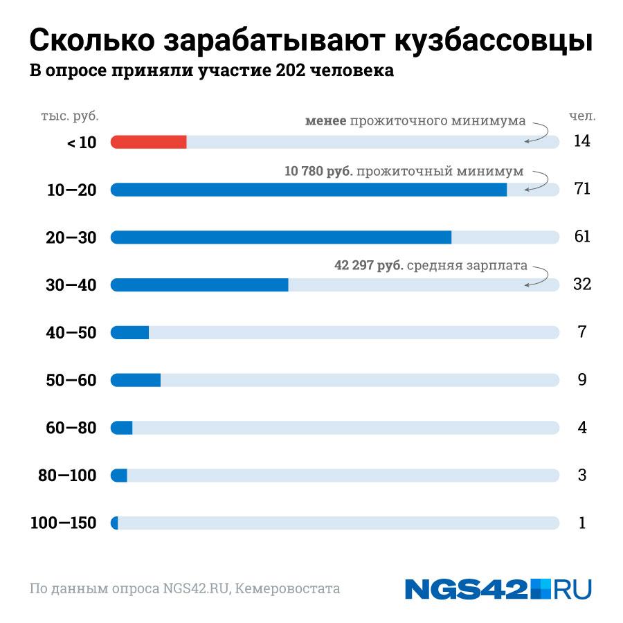 Сколько на самом деле зарабатывают кузбассовцы (по данным опроса NGS42.RU)
