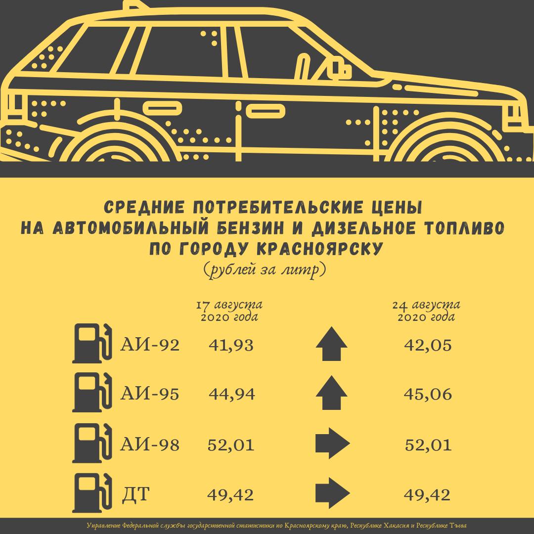 Специалисты Красноярскстата предоставили информацию об изменении цен за последние 2 недели