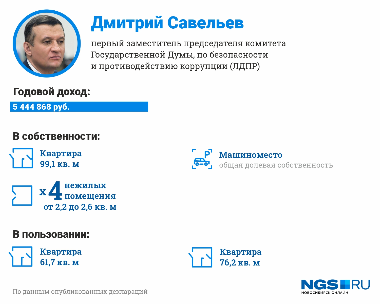 А вот у Дмитрия Савельева в декларации нет сведений об автомобилях, только квартиры, машино-место и несколько маленьких нежилых помещений