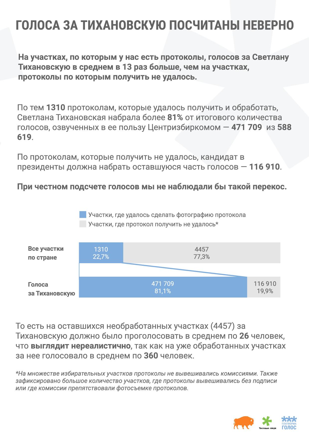 фрагмент итогового отчета о выборах президента республики Беларусь по данным платформ «Голос», «Зубр» и сообщества «Честные люди»