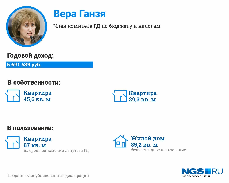 """Единственная женщина-политик среди депутатов Госдумы от нашего региона задекларировала несколько квартир и доход в размере почти <nobr class=""""_"""">5,7 миллиона</nobr> рублей"""