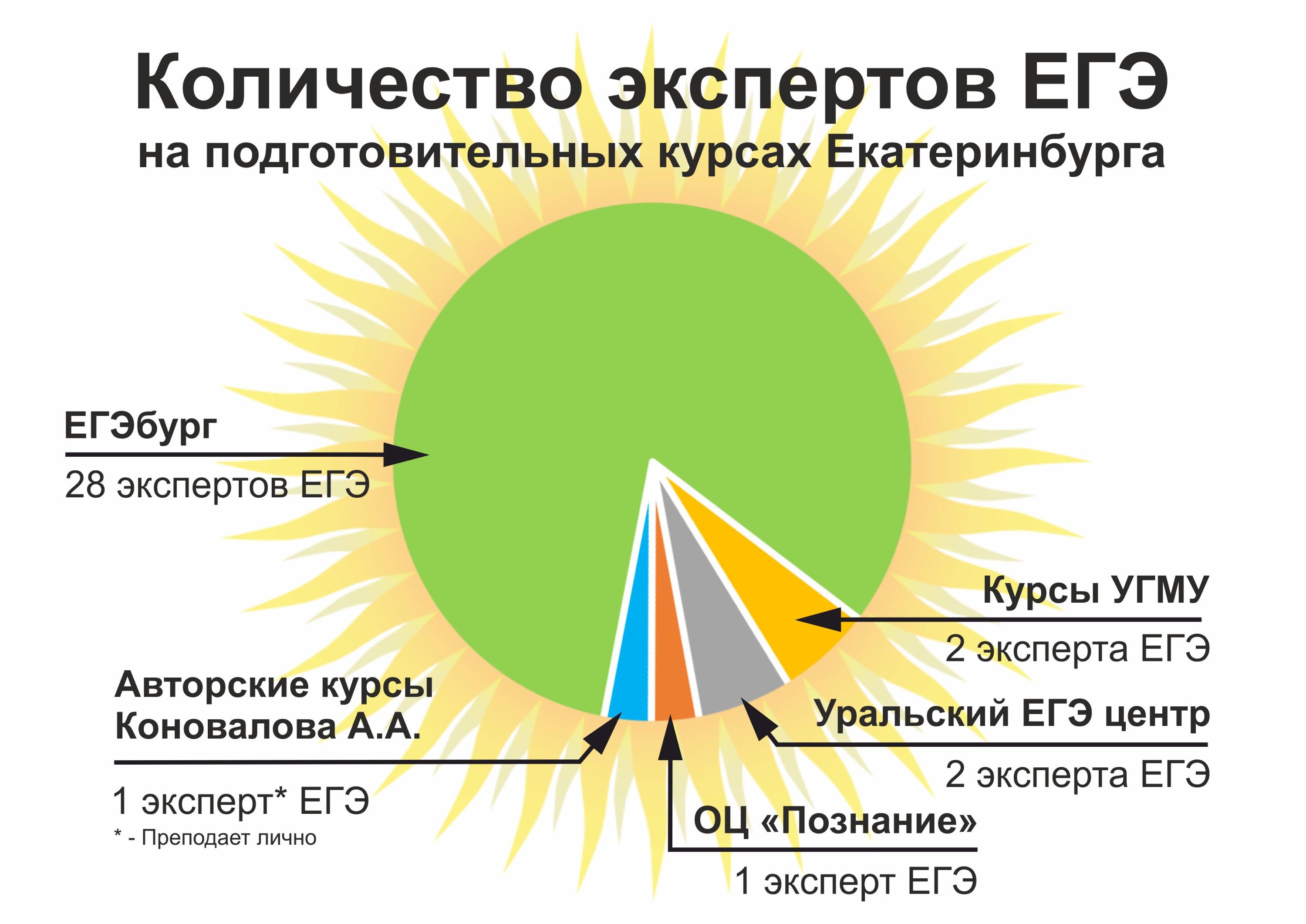 Согласно открытым источникам информации, именно на этих курсах в Екатеринбурге в 2020–2021 учебном году работают эксперты ЕГЭ