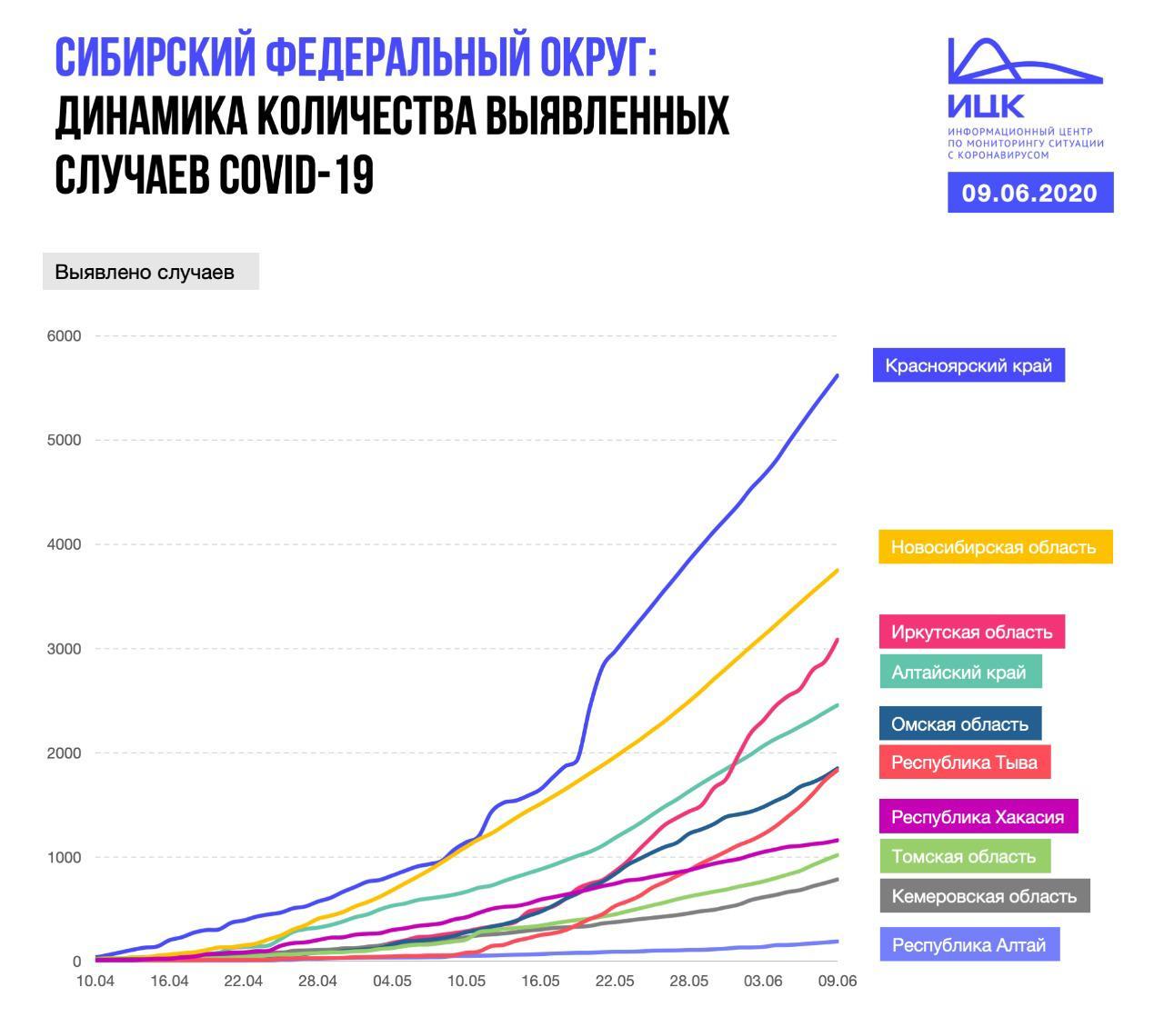 По состоянию на 9 июня Новосибирская область занимает второе место в Сибири по количеству выявленных случаев COVID-19