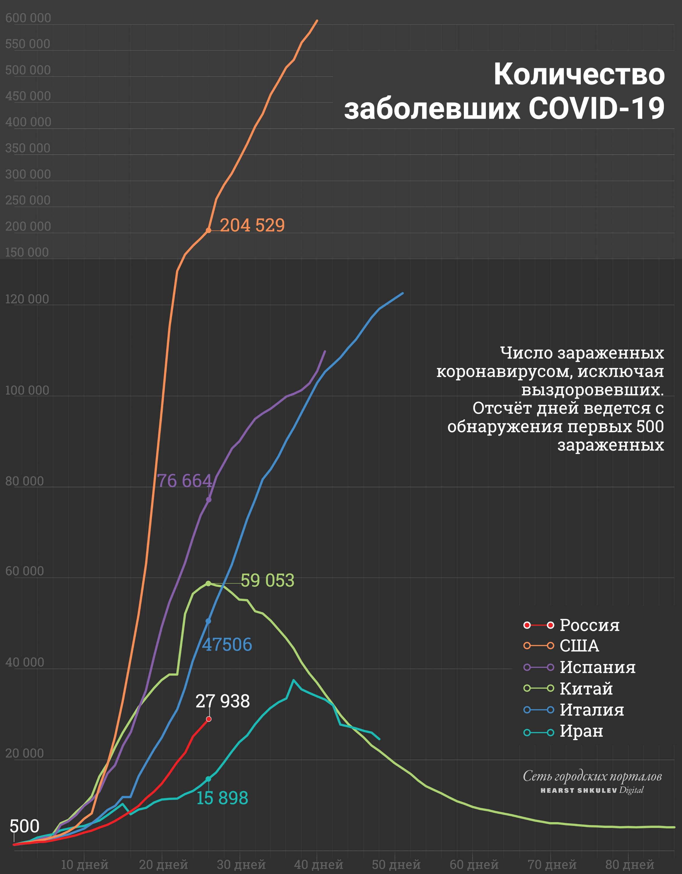 На этом графике мы «вычли» вылечившихся, здесь спад заболевания более нагляден