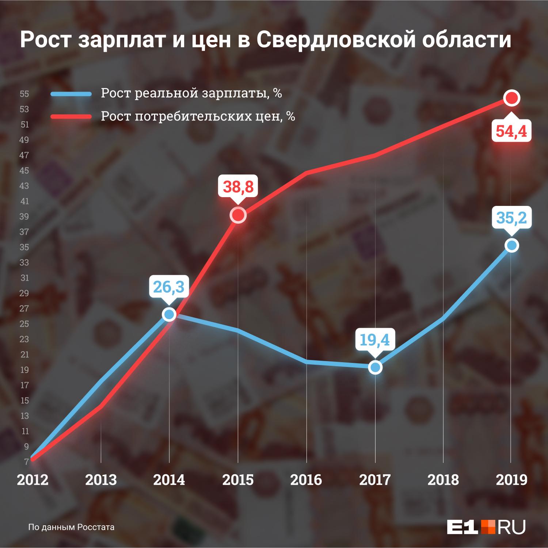 Цены на товары и услуги в Свердловской области растут быстрее зарплат