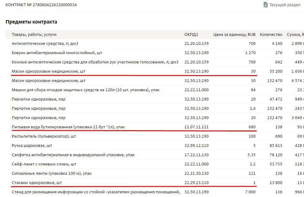 Контракт администрации Красногвардейского района с ООО «Фрегат» на поставку расходных материалов, связанных с противоэпидемическими мероприятиями