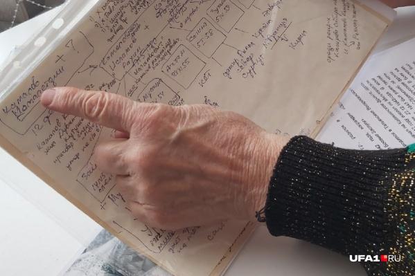 Чтобы разобраться в добытой информации, исследовательнице приходилось рисовать сложные схемы