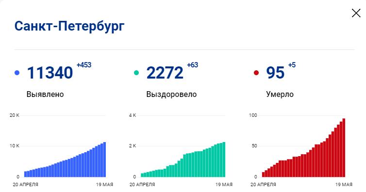 Санкт-Петербург в мае - что взять и что делать: отдых, погода, отзывы   396x754