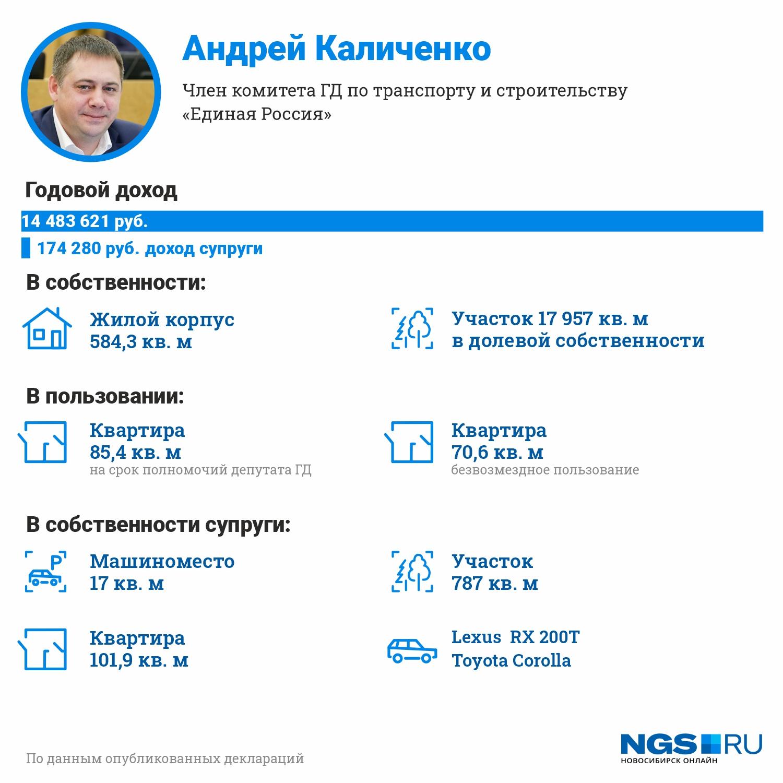 Лидер нашего рейтинга — за год депутат-единоросс увеличил свой доход в три раза