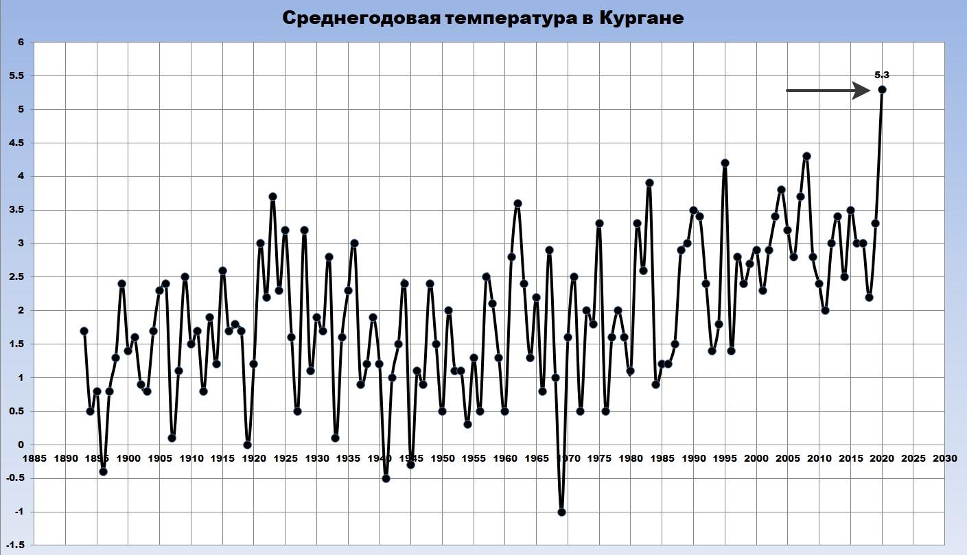 Среднегодовая температура в Кургане с 1893 года