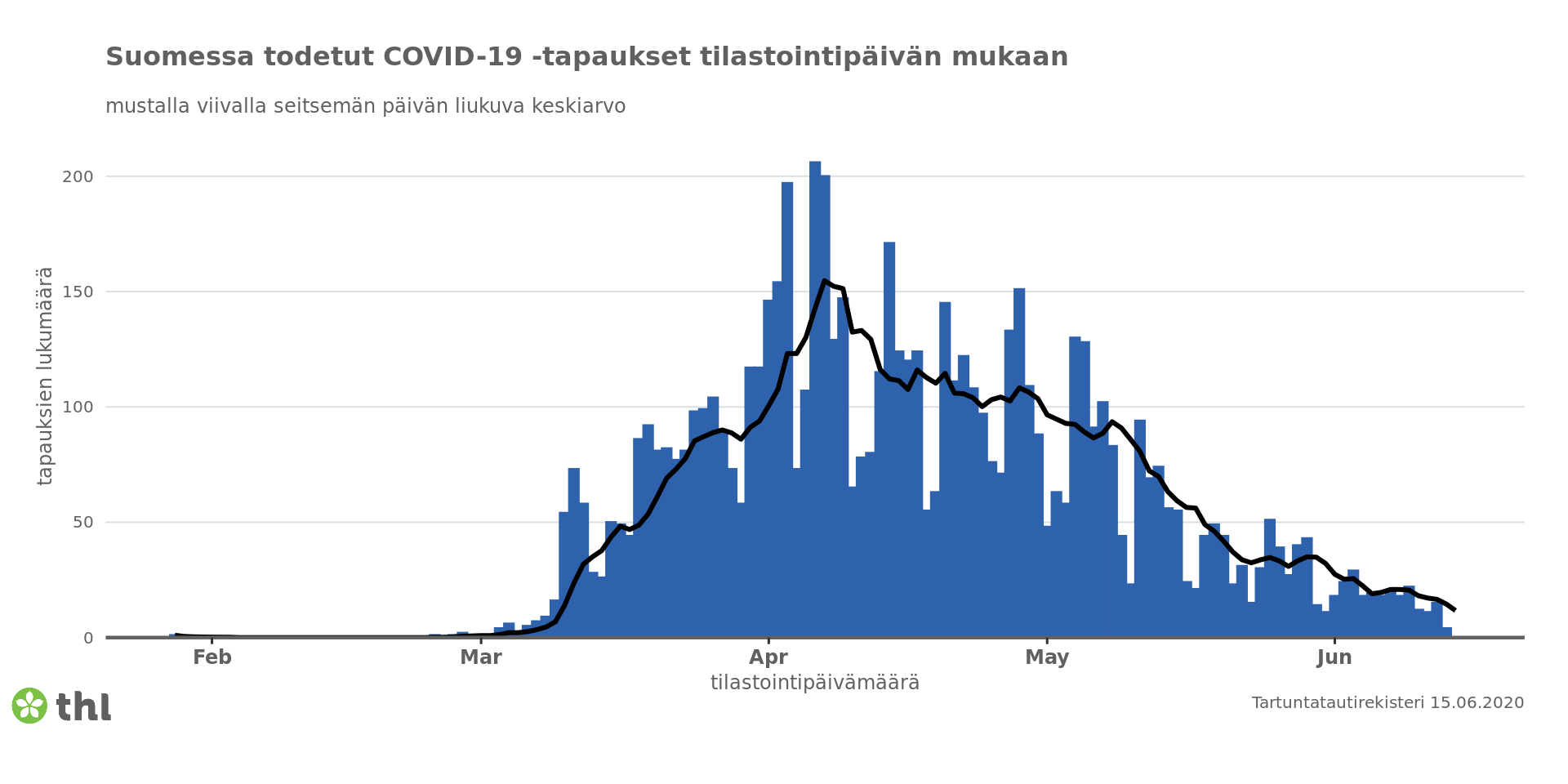Число выявленных в Финляндии случаев COVID-19 посуточно