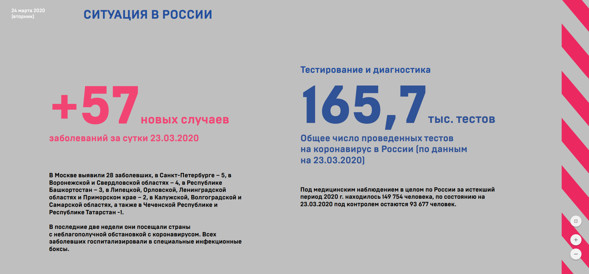 Отчёт оперштаба по борьбе с коронавирусом от 24 марта