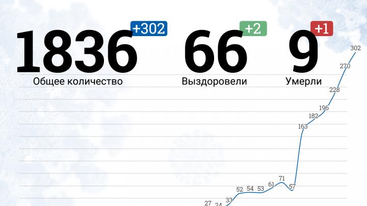 Регион уходит на полную самоизоляцию: хроники коронавируса в Нижнем Новгороде