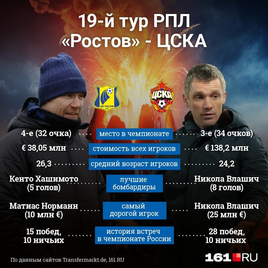 Матч начнется в 20:00