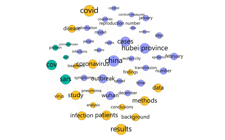 ключевые слова исследований о коронавирусе с 19 января по 18 февраля 2020