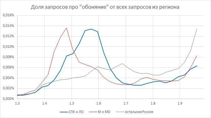 график Бориса Овчинникова на основе данных «Яндекса» за март-октябрь 2020