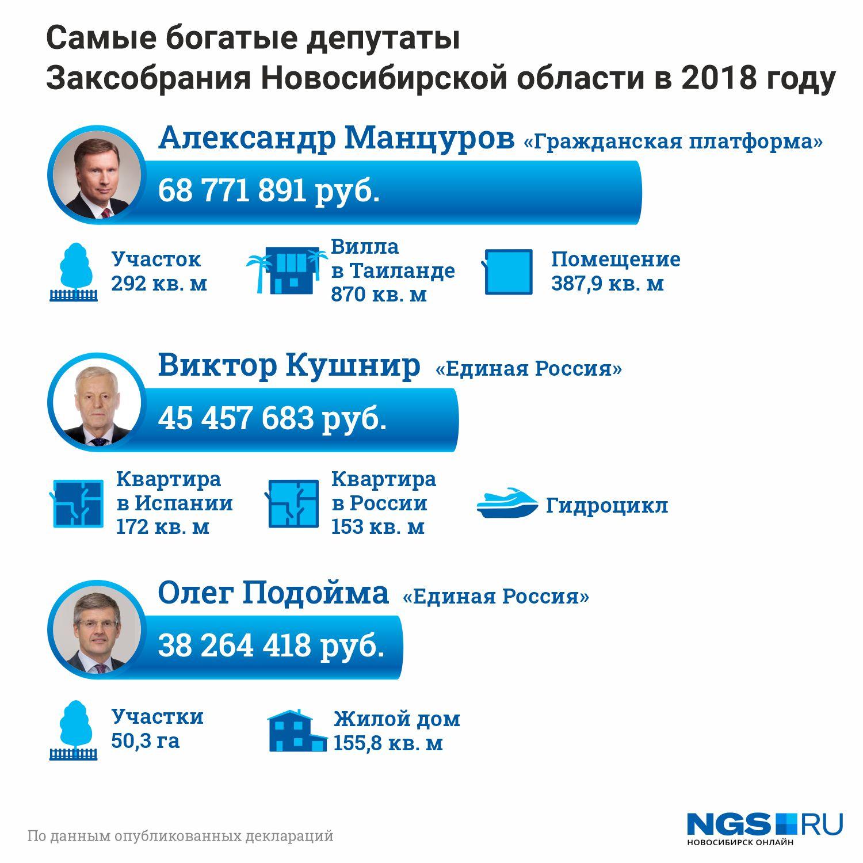 Двумя годами ранее список самых богатых депутатов возглавлял Александр Манцуров