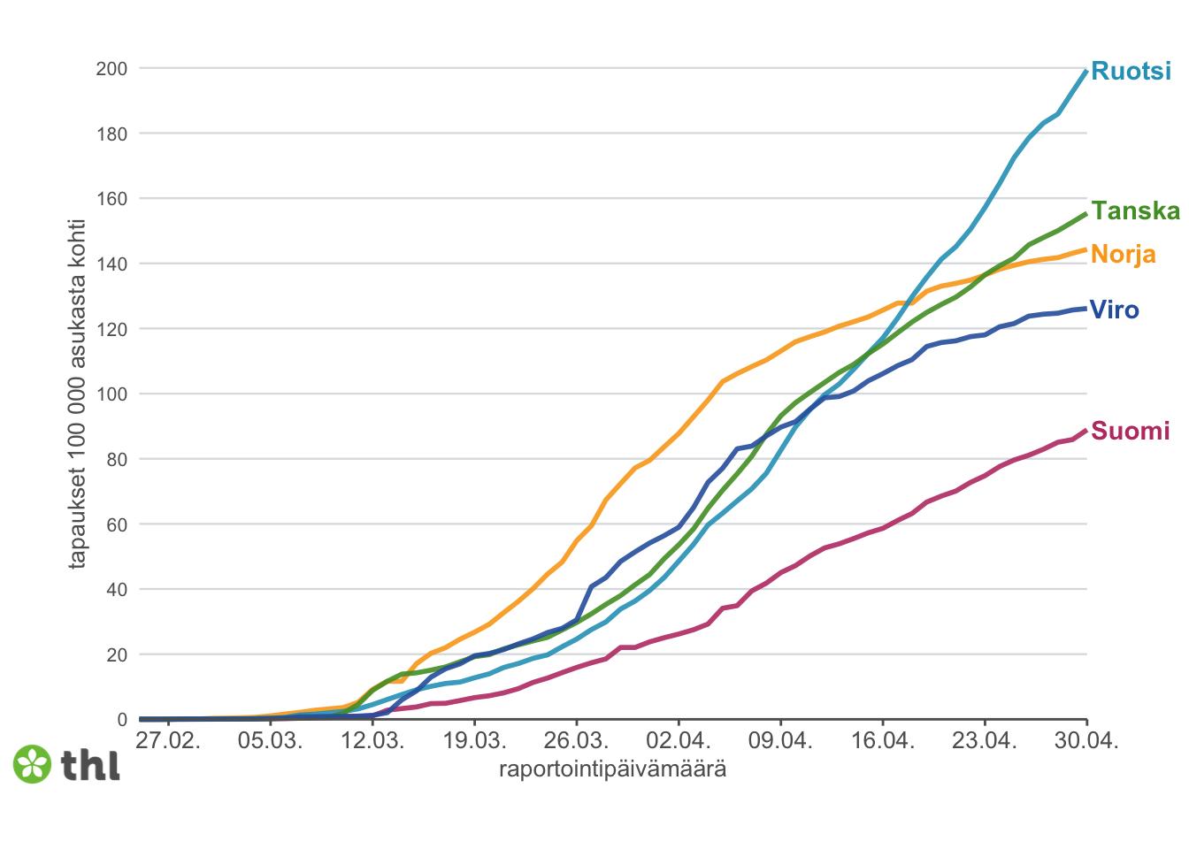 Заболеваемость COVID-19 в Швеции, Дании, Норвегии, Эстонии и Финляндии (сверху вниз)