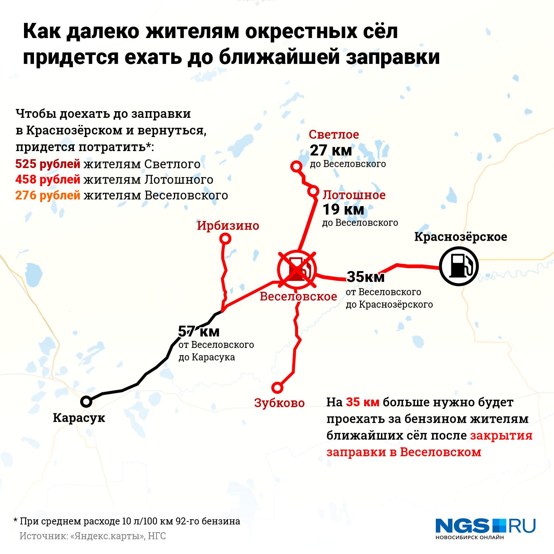 Жители села Светлого будут проезжать до АЗС не 54 км, а 62 в одну сторону, то есть 124 км туда и обратно до Краснозёрского