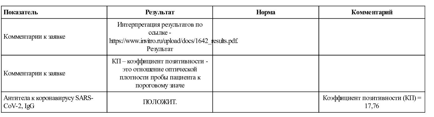 Результаты анализа крови на антитела, который Татьяна сдавала в первый раз