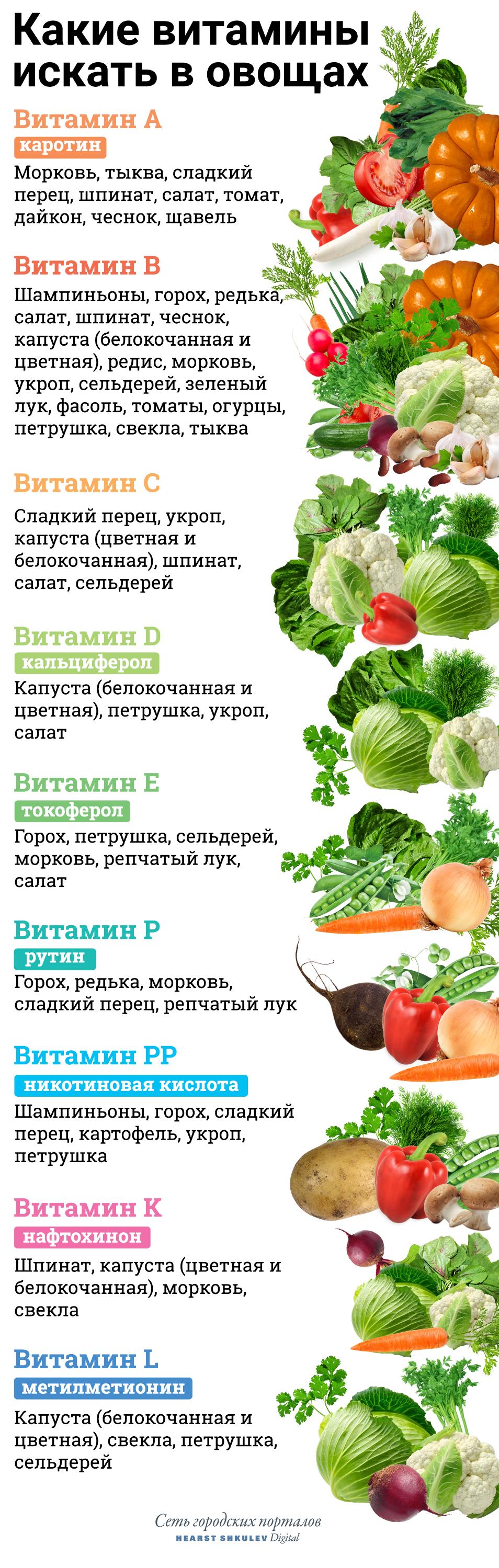 А теперь ищите любимые продукты в нашей витаминной таблице