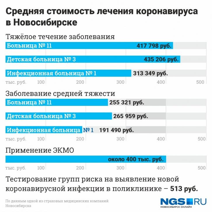 В Новосибирске взлетела цена на лечение от коронавируса