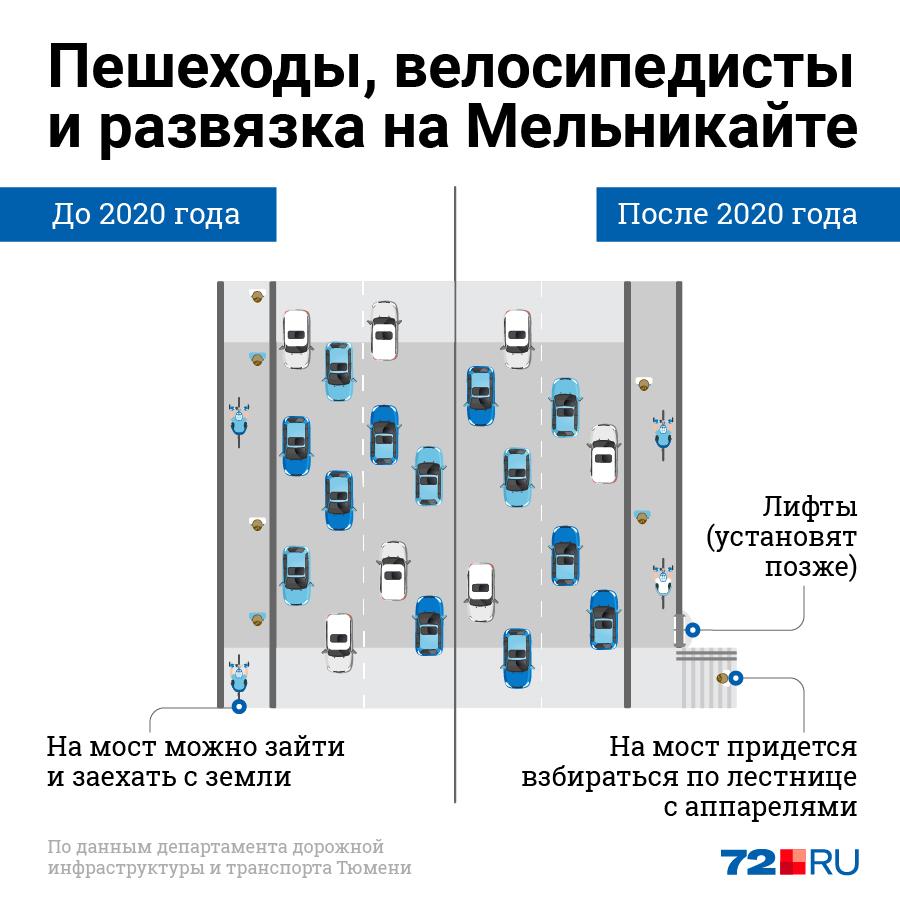 Мы схематично обозначили, как будут двигаться автомобилисты и велосипедисты по новой развязке