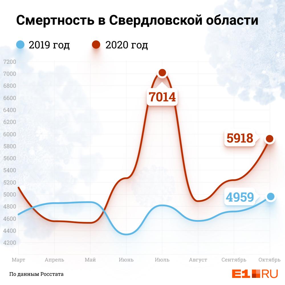 """Пик смертности пришелся на <nobr class=""""_"""">июль —</nobr> тогда в Свердловской области стояла аномальная жара, и многие люди с хроническими заболеваниями также попадали в больницы"""