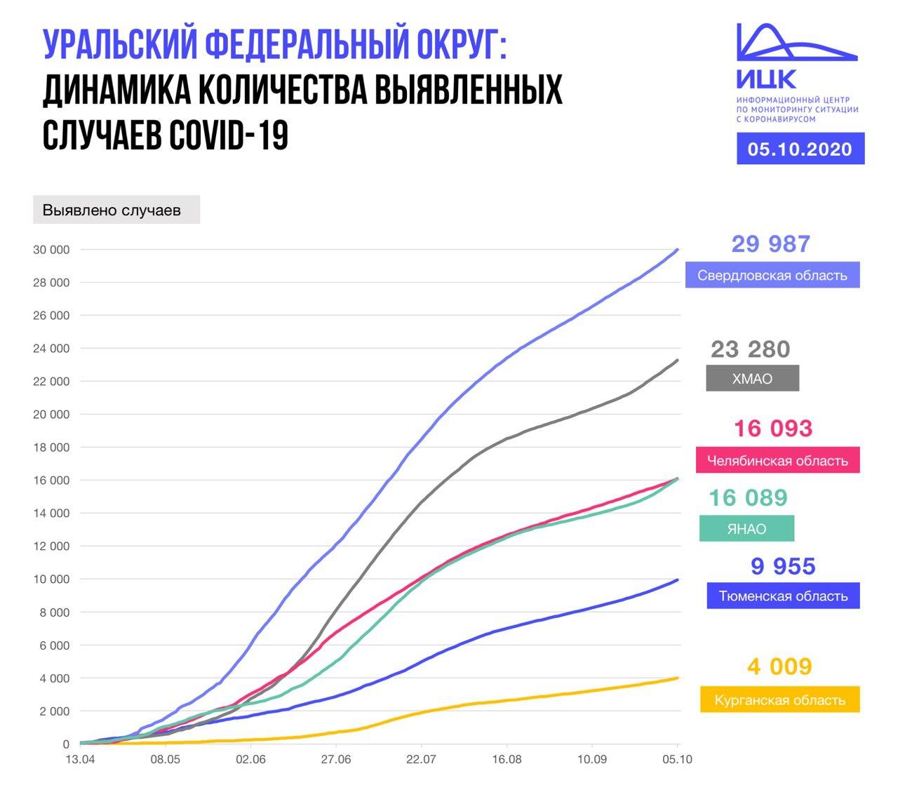Так растет число заболевших в регионах УрФО