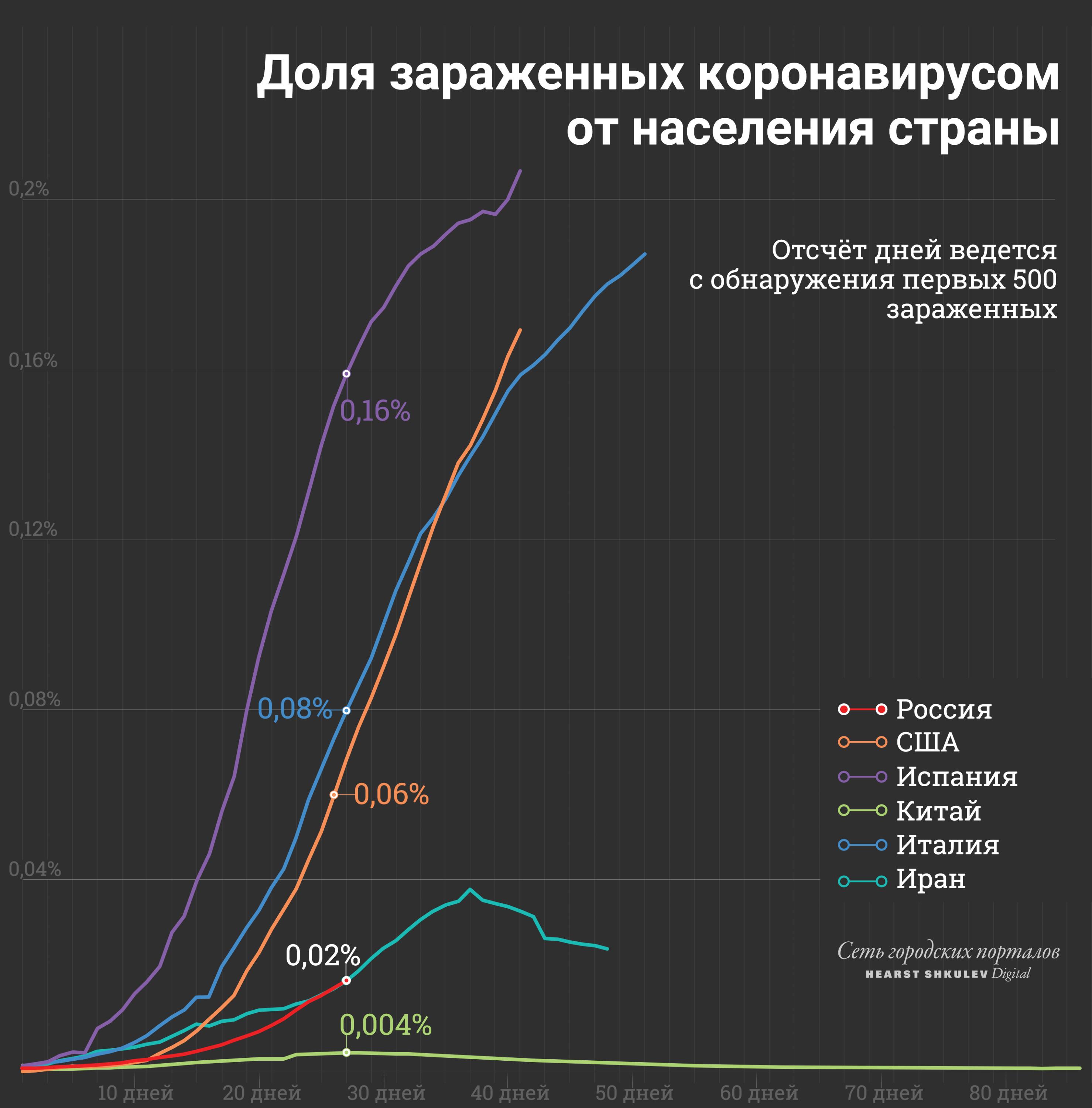 Здесь показано не общее количество зараженных, а доля от населения страны. Китай выглядит совсем неожиданно