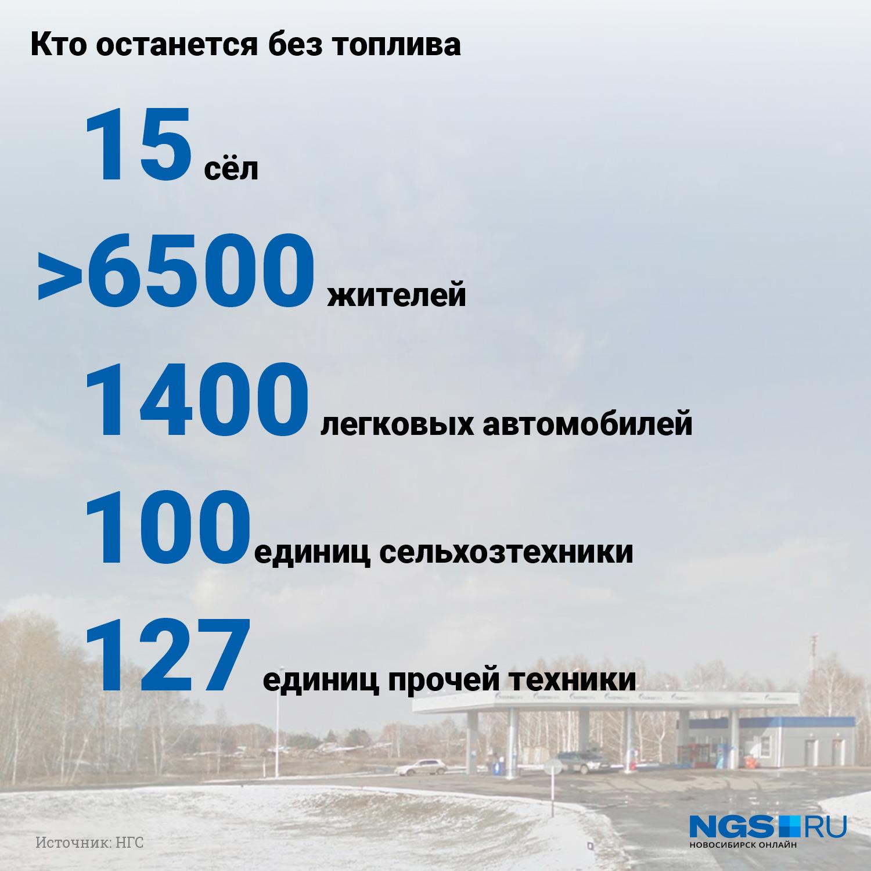 6,5 тысячи жителей — это только в 12 селах, а если считать в 15, то получается еще больше