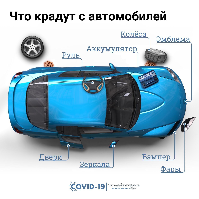 Похитить могут не только автомобиль, но и его части. Колёса крадут чаще, но есть и менее очевидные точки интереса