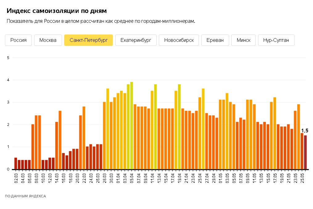 "Скриншот из&nbsp;<a href=""https://yandex.ru/company/researches/2020/podomam"" class=""_"">yandex.ru/company/researches/2020/podomam</a>"