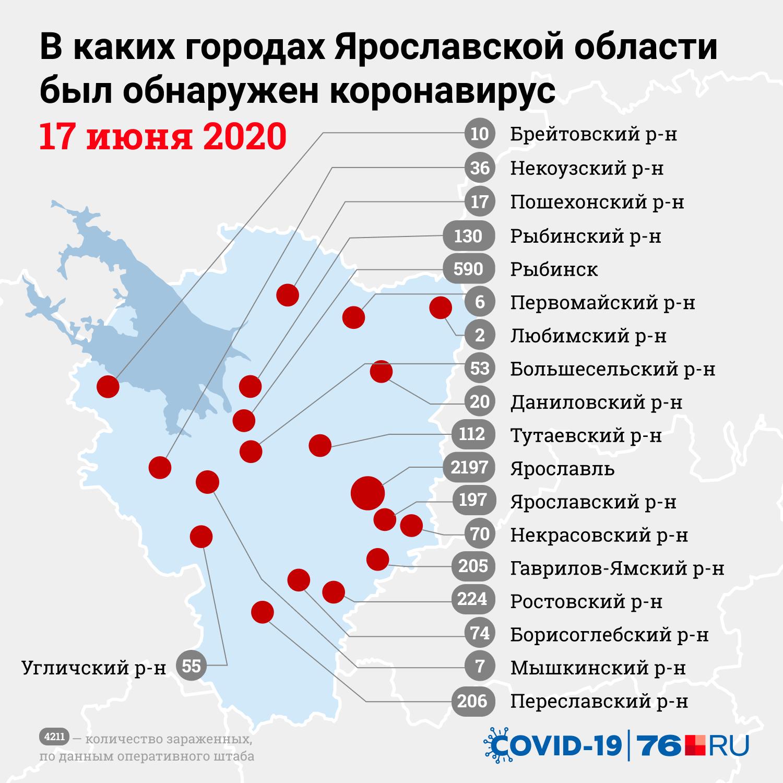 Больше всего заболевших COVID-19 выявили в Ярославле и Рыбинске