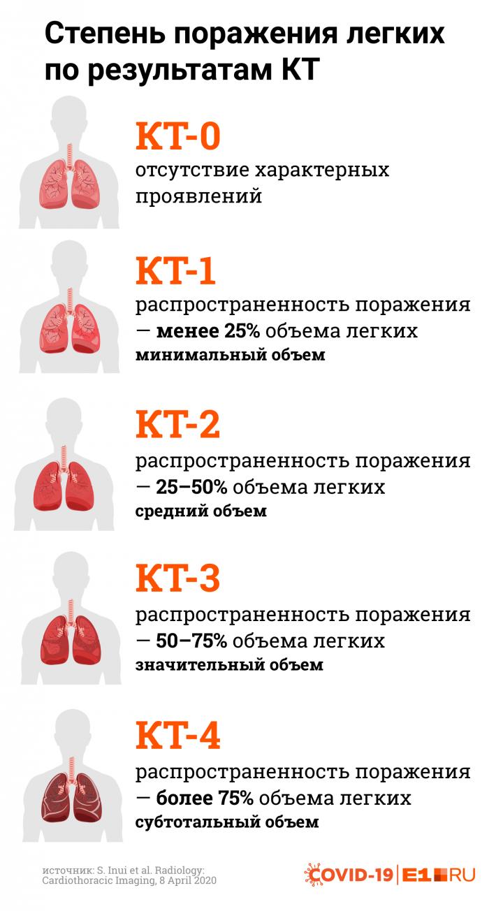 Есть пять типов изменения легочной ткани на КТ