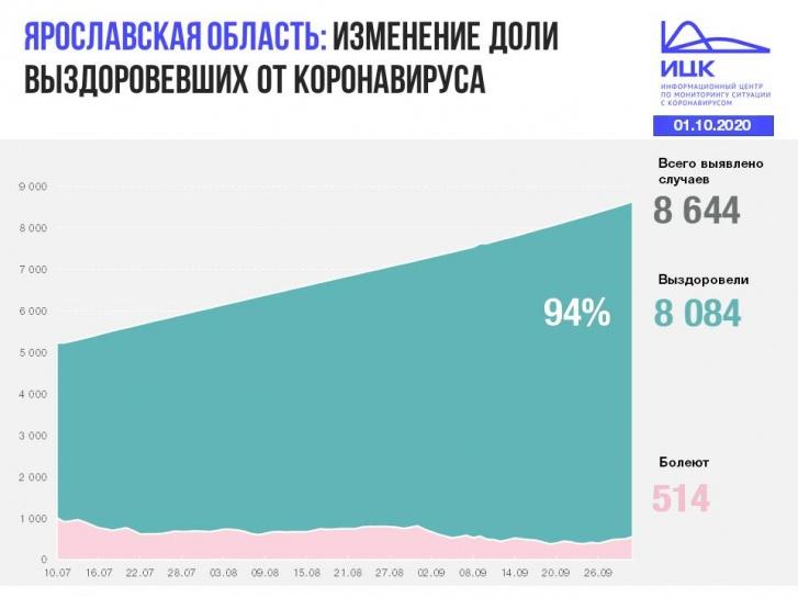 Как выглядит статистика в целом
