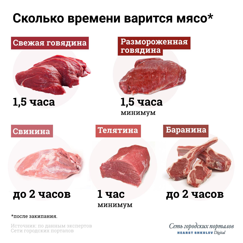Каждому мясу — свое время для варки