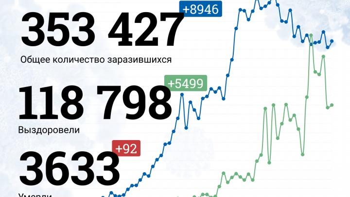 Выздоровление Пескова и последний звонок у новосибирских школьников: онлайн-хроника