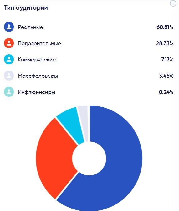 Сервис посчитал, что 60 процентов аудитории Евгения Куйвашева в инстаграме — настоящие пользователи